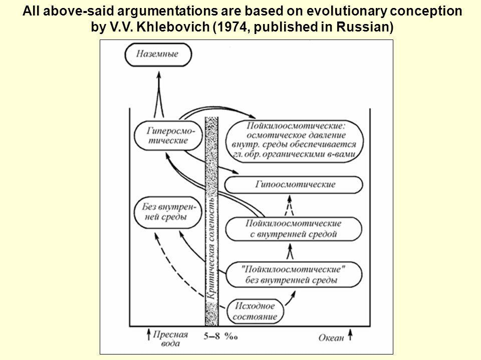 All above-said argumentations are based on evolutionary conception by V.V. Khlebovich (1974, published in Russian)