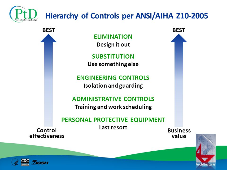 Architecture Hierarchy of Controls per ANSI/AIHA Z10-2005 ELIMINATION Design it out SUBSTITUTION Use something else ENGINEERING CONTROLS Isolation and
