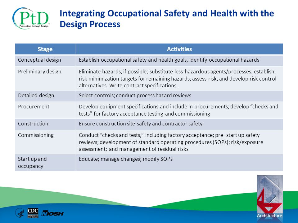 Architecture Integrating Occupational Safety and Health with the Design Process StageActivities Conceptual designEstablish occupational safety and hea