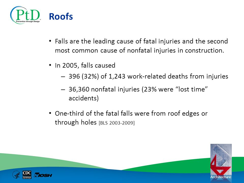 Architecture Roofs Falls are the leading cause of fatal injuries and the second most common cause of nonfatal injuries in construction. In 2005, falls