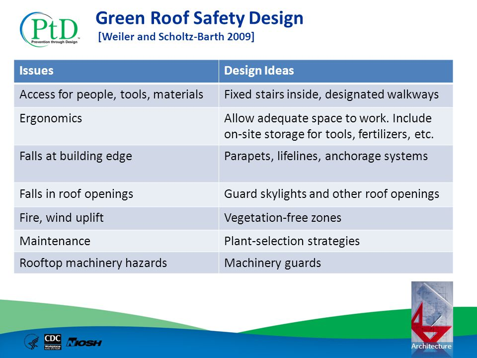 Architecture Green Roof Safety Design [Weiler and Scholtz-Barth 2009] IssuesDesign Ideas Access for people, tools, materialsFixed stairs inside, desig