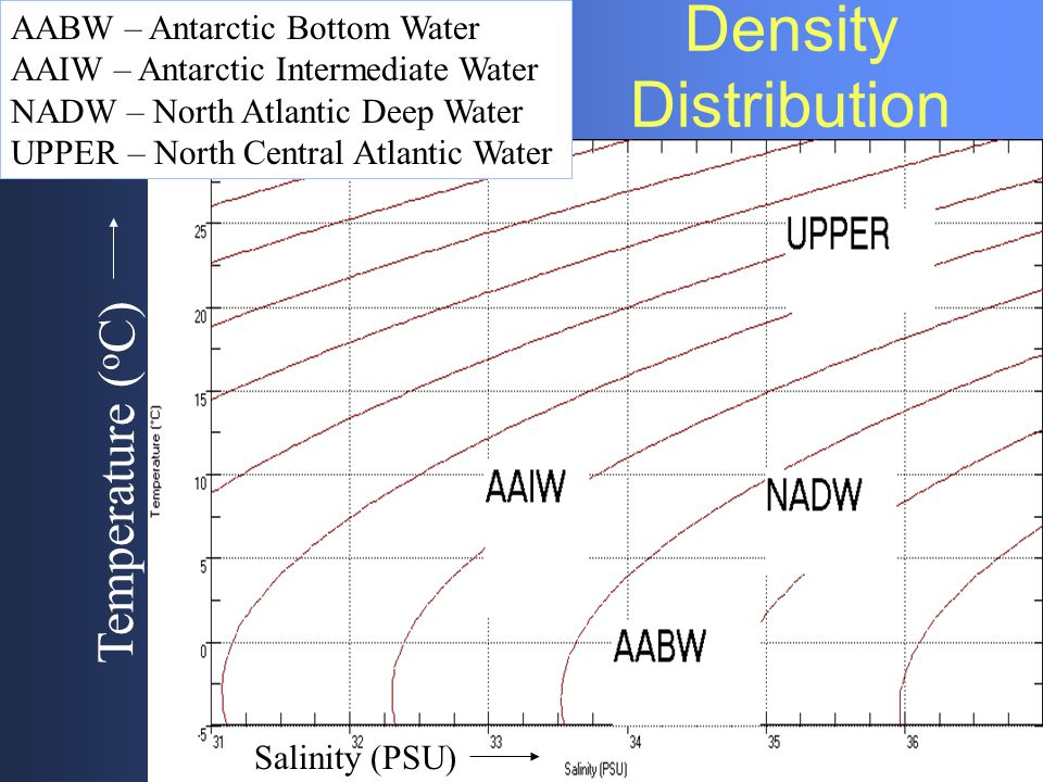 Density Distribution AABW – Antarctic Bottom Water AAIW – Antarctic Intermediate Water NADW – North Atlantic Deep Water UPPER – North Central Atlantic