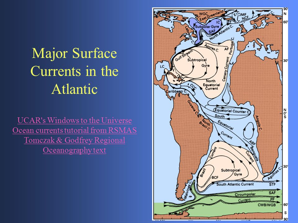 Major Surface Currents in the Atlantic UCAR's Windows to the Universe Ocean currents tutorial from RSMAS Tomczak & Godfrey Regional Oceanography text