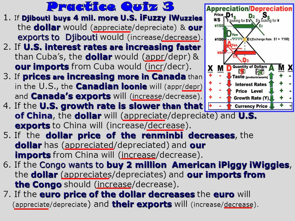 Korea buys 2 million fewer American autos 1. If Korea buys 2 million fewer American autos dollarour the dollar would (appreciate/depreciate) & our exp