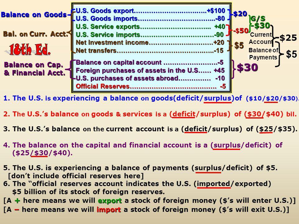U.S. Goods export………………….…….…..+$100 U.S. Goods imports……………………………...-80 U.S. Service exports…………………………... +40 U.S. Service imports………………………….…-90 Net