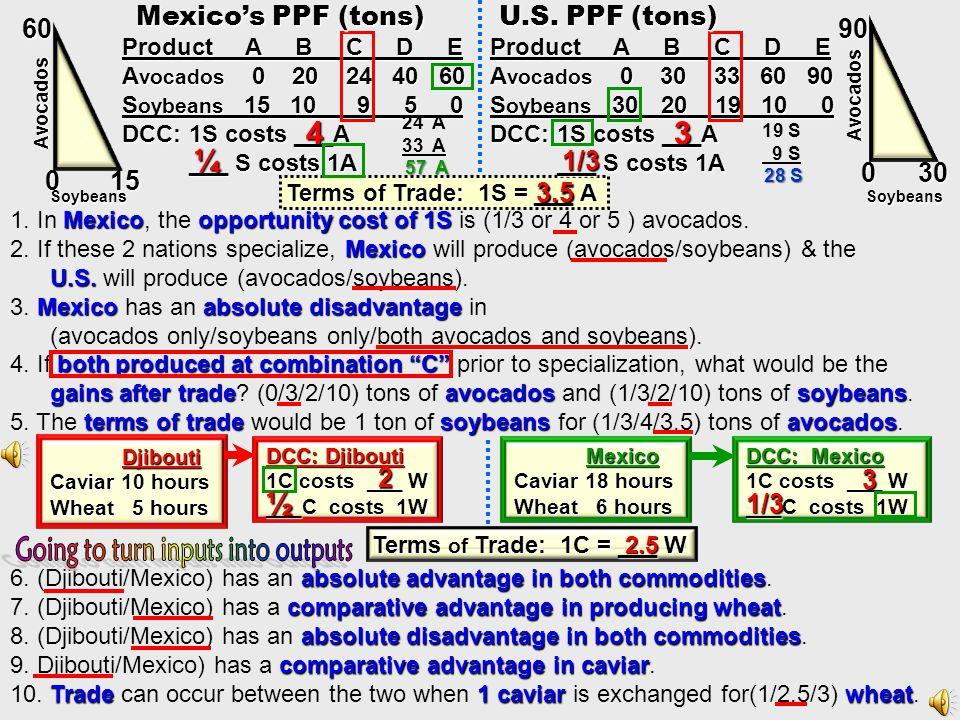 Brazils DCC Perus DCC Crusts Pastries Pastries 5 0 10 0 5 Crusts 10 1C = __ P __ C = 1P 1C = __P 1 P = __C Terms of Trade 1C = ____ Peru will produce