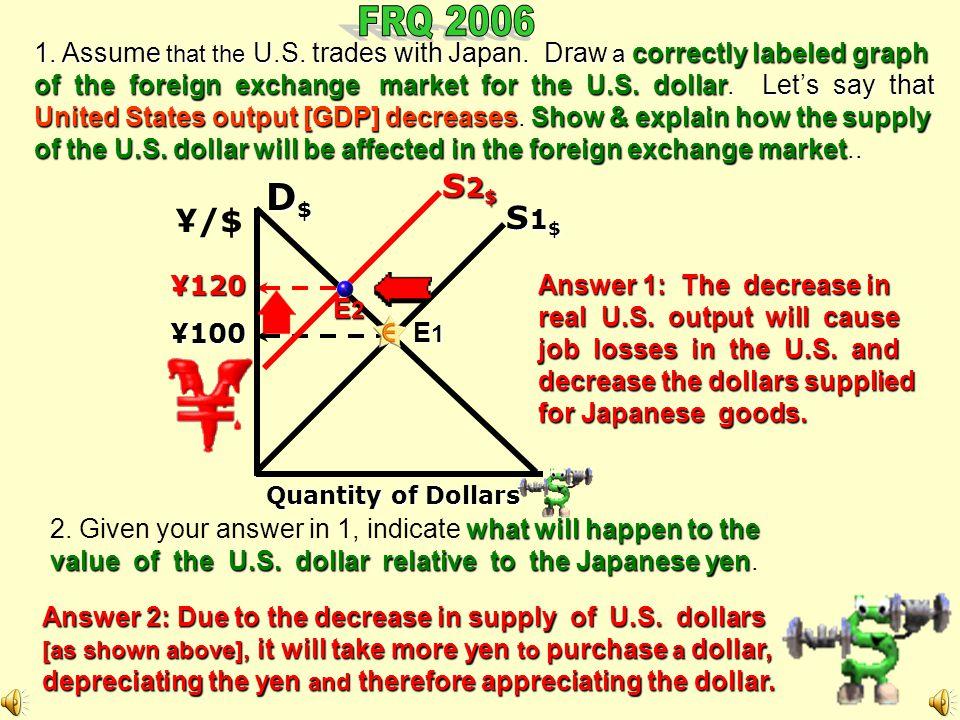 ¥50 Quantity of Dollars ¥ 100 P rice $S$$S$ D1$D1$D1$D1$ [Exchange Rate: $1 = Y100 ] D A A D D2D2D2D2 ¥ 150 E1E1E1E1 E2E2E2E2 E3E3E3E3 D3D3D3D3 Yendepreciates Yenappreciates ¥ looking for $s Appreciation/Depreciation M X X M Taste [products/assets] Interest Rates Price Level Growth Rate Currency Price Currency Price + - $s looking for ¥ S$S$S$S$ $D$$D$ # of Dollars ¥100 ¥150 ¥50 S$S$S$S$ S$S$S$S$ D A A D ¥/$ $1.50 # of ¥ S1¥S1¥S1¥S1¥ $/¥ S2¥S2¥S2¥S2¥ D ¥D¥¥D¥ A Japan will supply more yen for dollars.
