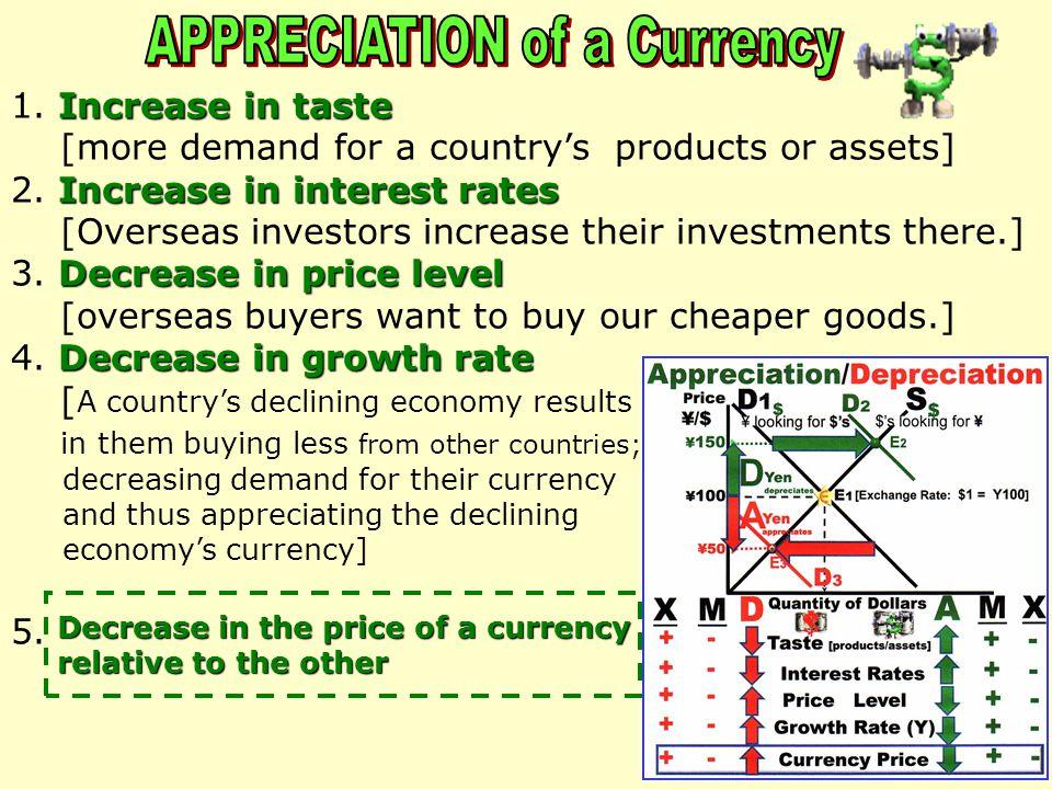 ¥50 Quantity of Dollars ¥ 100 P rice $S$$S$ D1$D1$D1$D1$ [Exchange Rate: $1 = Y100 ] D A A D D2D2D2D2 ¥ 150 E1E1E1E1 E2E2E2E2 E3E3E3E3 D3D3D3D3 Yendep