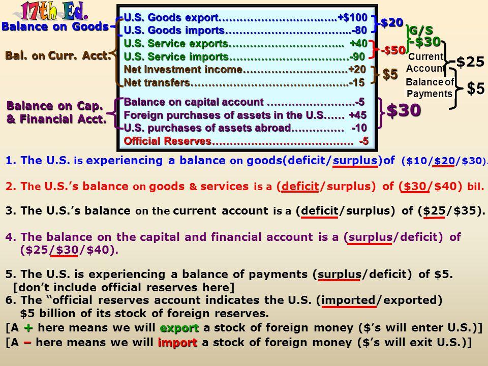 Djibouti buys 2 mil. fewer U.S. iFuzzy iWuzzies 1. If Djibouti buys 2 mil. fewer U.S. iFuzzy iWuzzies dollar the dollar would (appreciate/depreciate)