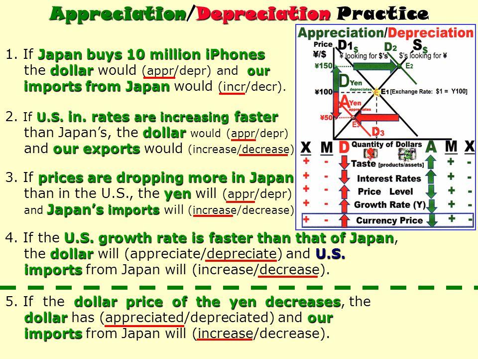 Appreciation/Depreciation Practice Japan buys 10 million iPhones 1.