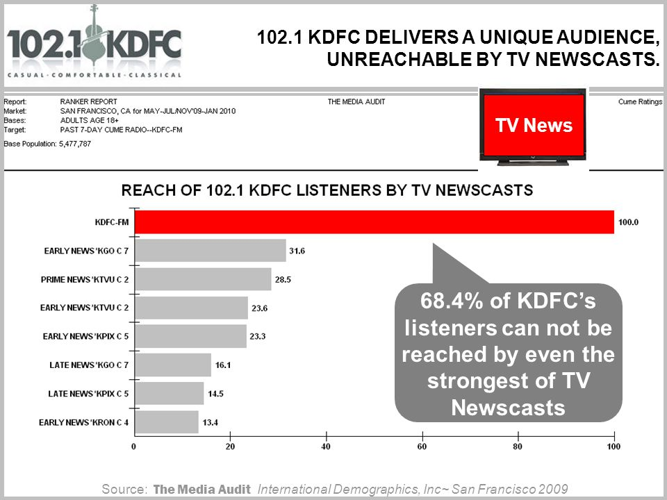 102.1 KDFC DELIVERS A UNIQUE AUDIENCE, UNREACHABLE BY TV NEWSCASTS.