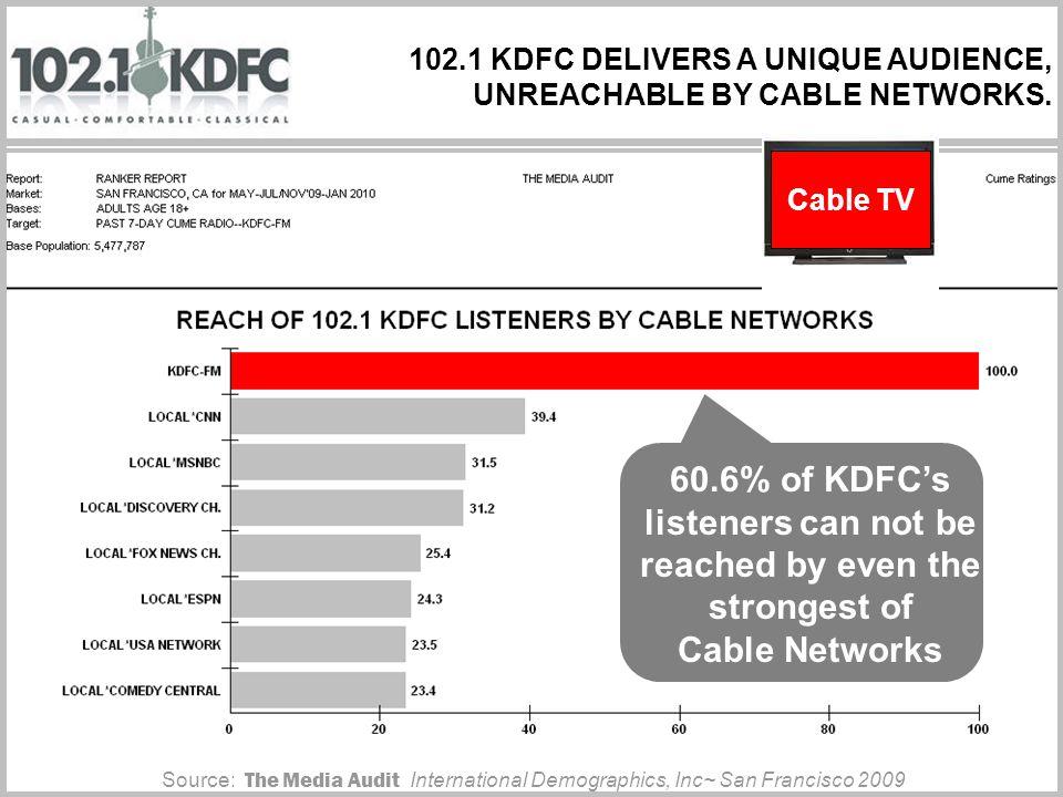 102.1 KDFC DELIVERS A UNIQUE AUDIENCE, UNREACHABLE BY CABLE NETWORKS.