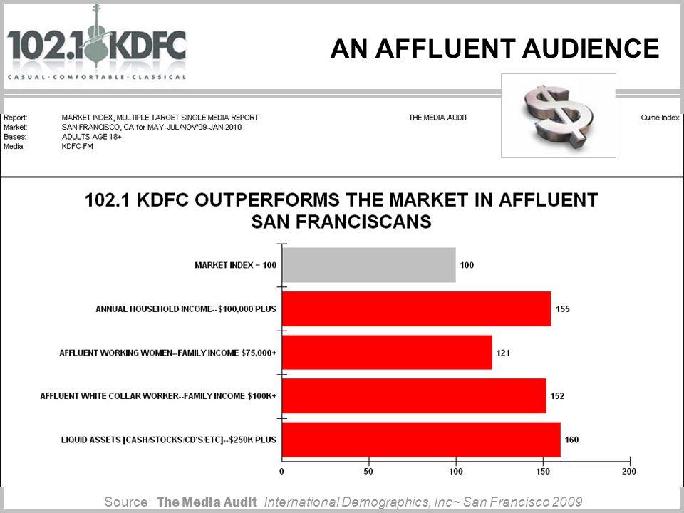 AN AFFLUENT AUDIENCE Source: The Media Audit International Demographics, Inc~ San Francisco 2009