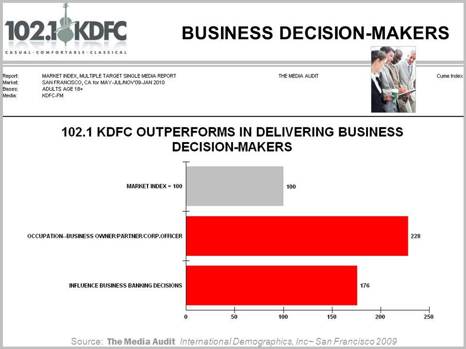 BUSINESS DECISION-MAKERS Source: The Media Audit International Demographics, Inc~ San Francisco 2009