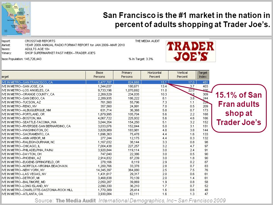 San Francisco is the #1 market in the nation in percent of adults shopping at Trader Joes.