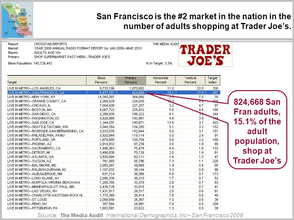 San Francisco is the #2 market in the nation in the number of adults shopping at Trader Joes.