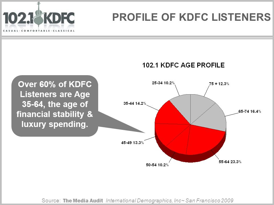 PROFILE OF KDFC LISTENERS Over 60% of KDFC Listeners are Age 35-64, the age of financial stability & luxury spending.