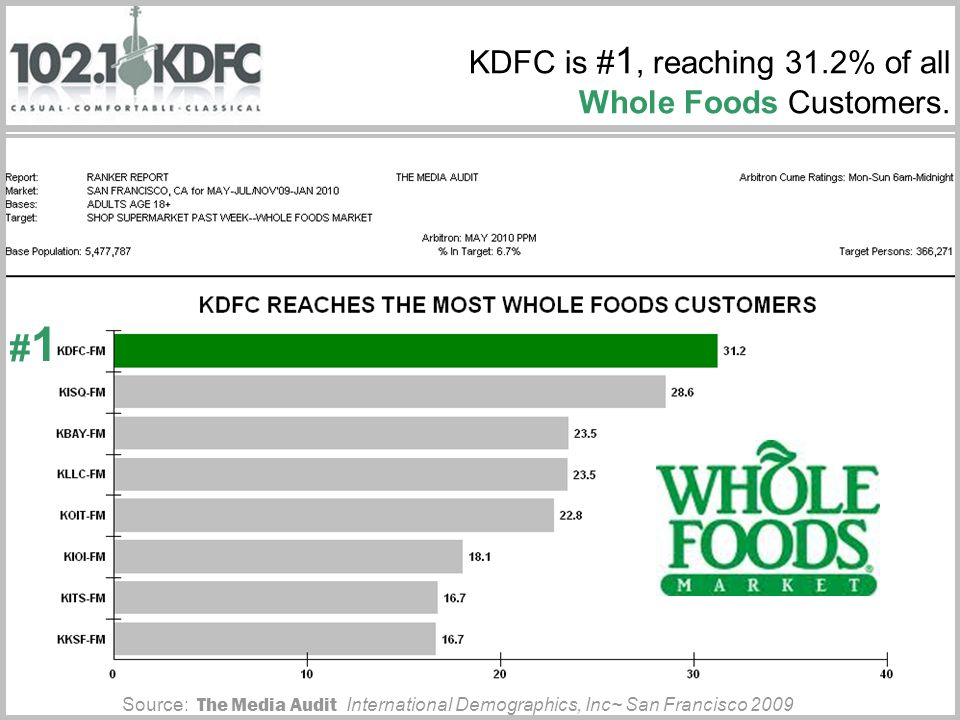 KDFC is # 1, reaching 31.2% of all Whole Foods Customers.