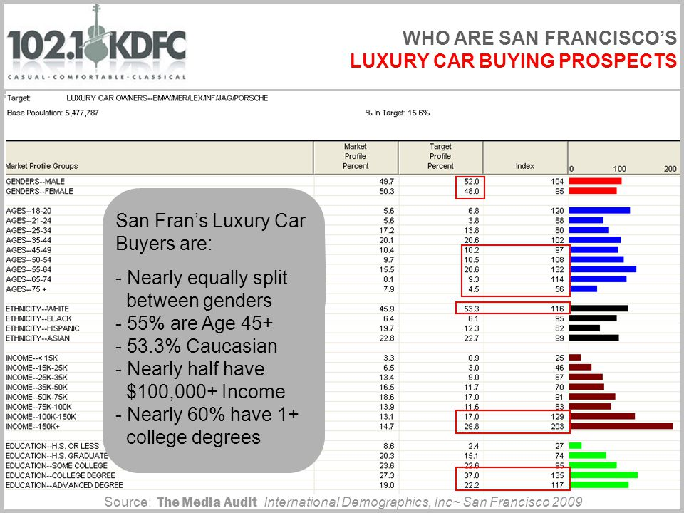 WHO ARE SAN FRANCISCOS LUXURY CAR BUYING PROSPECTS Source: The Media Audit International Demographics, Inc~ San Francisco 2009 San Frans Luxury Car Buyers are: - Nearly equally split between genders - 55% are Age 45+ - 53.3% Caucasian - Nearly half have $100,000+ Income - Nearly 60% have 1+ college degrees
