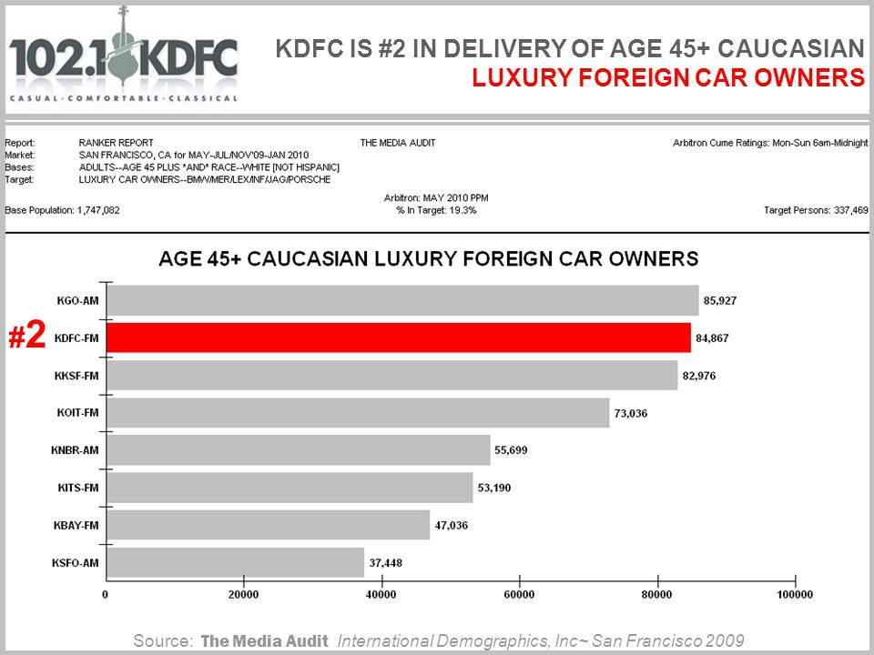 KDFC IS #2 IN DELIVERY OF AGE 45+ CAUCASIAN LUXURY FOREIGN CAR OWNERS #2#2 Source: The Media Audit International Demographics, Inc~ San Francisco 2009