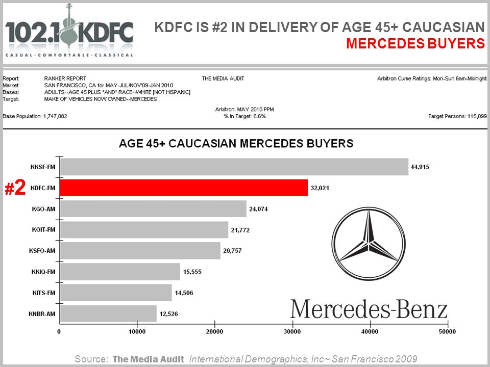 #2#2 KDFC IS #2 IN DELIVERY OF AGE 45+ CAUCASIAN MERCEDES BUYERS