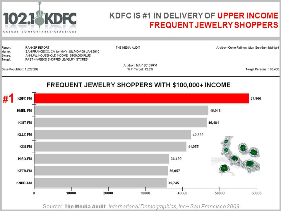 Source: The Media Audit International Demographics, Inc~ San Francisco 2009 #1#1 KDFC IS #1 IN DELIVERY OF UPPER INCOME FREQUENT JEWELRY SHOPPERS