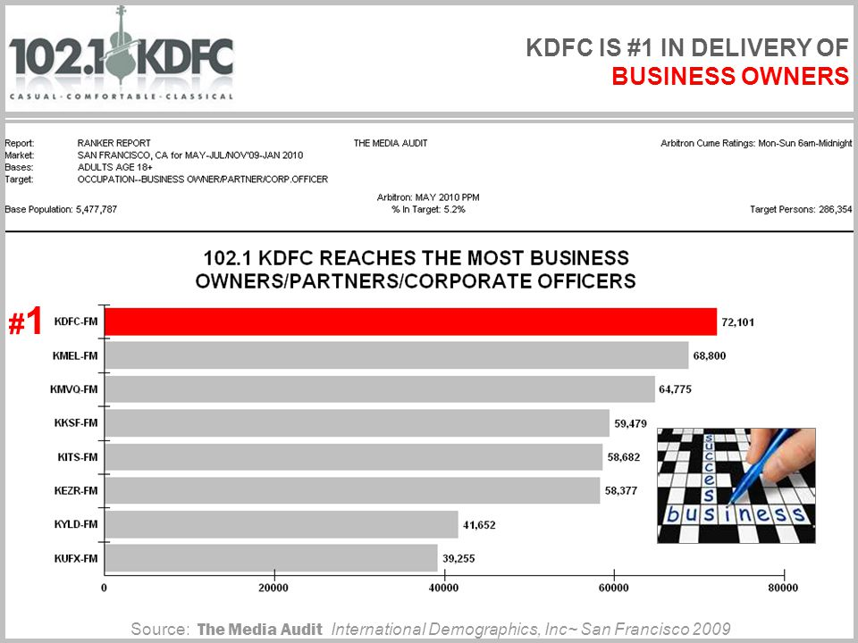 Source: The Media Audit International Demographics, Inc~ San Francisco 2009 #1#1 KDFC IS #1 IN DELIVERY OF BUSINESS OWNERS