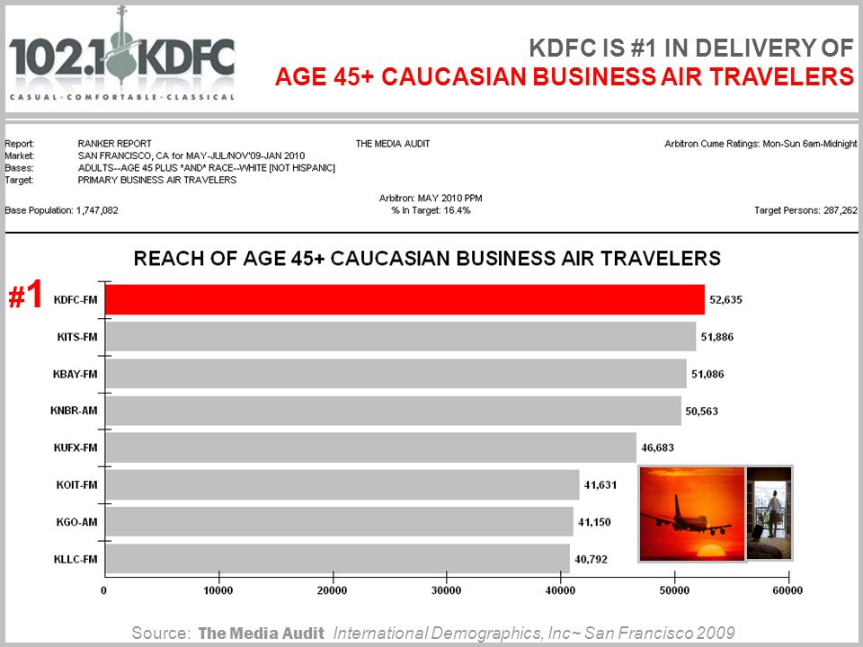 Source: The Media Audit International Demographics, Inc~ San Francisco 2009 #1#1 KDFC IS #1 IN DELIVERY OF AGE 45+ CAUCASIAN BUSINESS AIR TRAVELERS