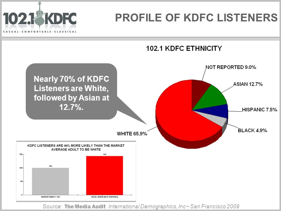 PROFILE OF KDFC LISTENERS 91% of KDFC Listeners are College Educated Source: The Media Audit International Demographics, Inc~ San Francisco 2009