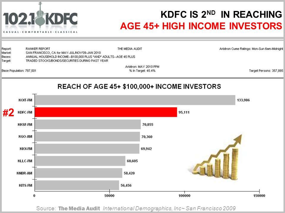 KDFC IS 2 ND IN REACHING AGE 45+ HIGH INCOME INVESTORS Source: The Media Audit International Demographics, Inc~ San Francisco 2009 #2#2