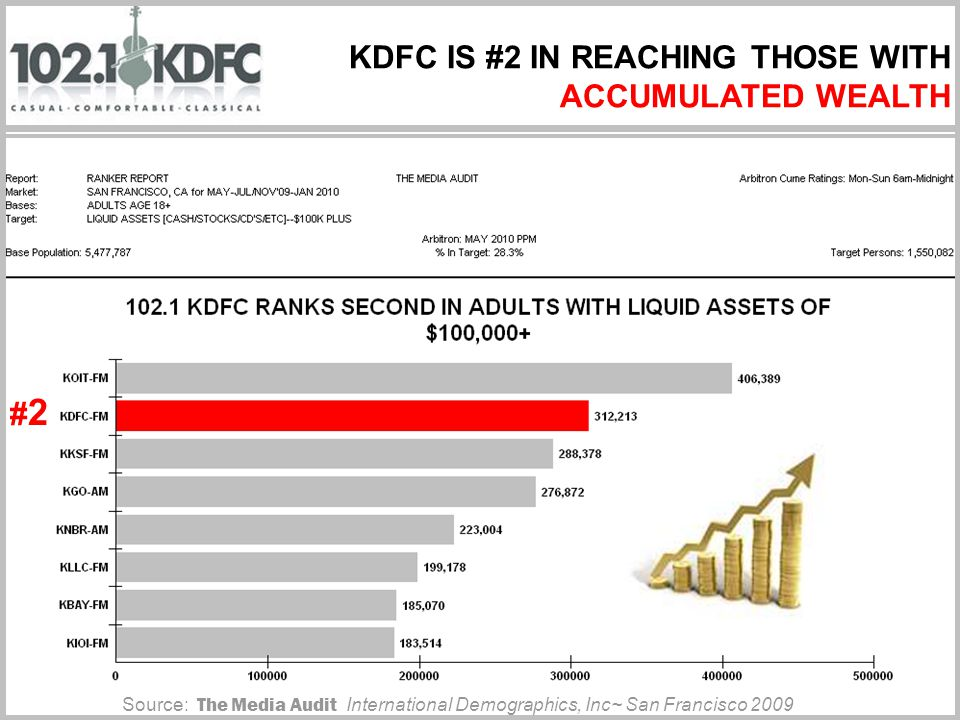 KDFC IS #2 IN REACHING THOSE WITH ACCUMULATED WEALTH Source: The Media Audit International Demographics, Inc~ San Francisco 2009 #2#2