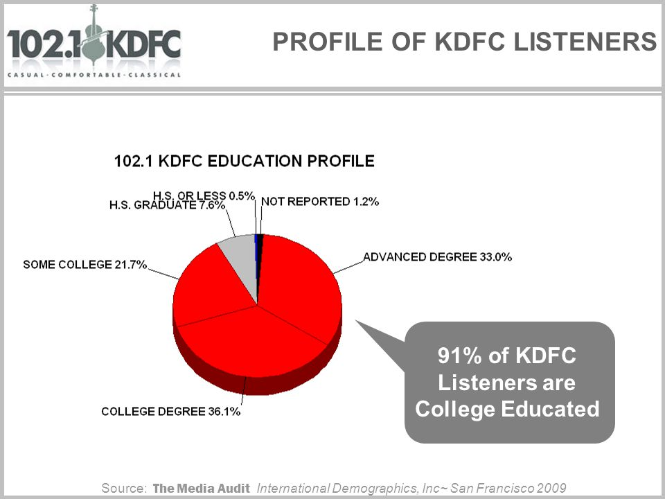 KDFC IS #1 IN AUDI BUYERS, reaching more than any other radio station.