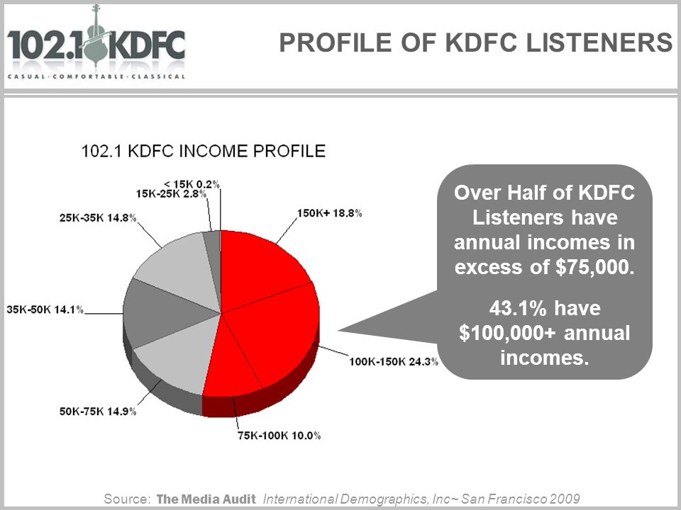 PROFILE OF KDFC LISTENERS Over Half of KDFC Listeners have annual incomes in excess of $75,000.