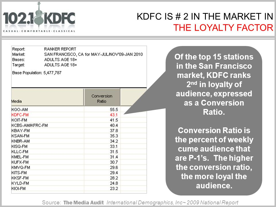 #1#1 Source: The Media Audit International Demographics, Inc~ San Francisco 2009 KDFC IS #1 IN DELIVERY OF AGE 45+ CAUCASIAN MITSUBISHI BUYERS