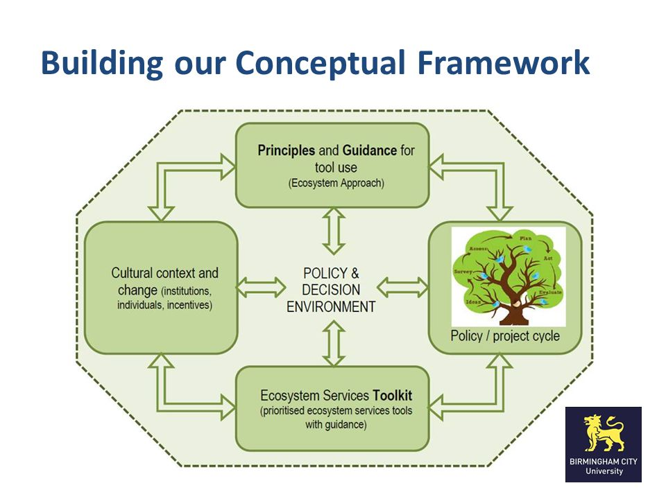 Ecosystem Approach (adapted) 1 Management of land is based on societal choices.