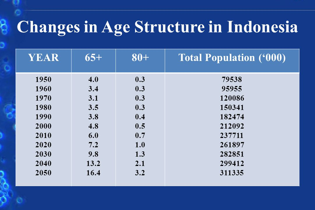 Changes in Age Structure in Indonesia YEAR65+80+Total Population (000) 1950 1960 1970 1980 1990 2000 2010 2020 2030 2040 2050 4.0 3.4 3.1 3.5 3.8 4.8 6.0 7.2 9.8 13.2 16.4 0.3 0.4 0.5 0.7 1.0 1.3 2.1 3.2 79538 95955 120086 150341 182474 212092 237711 261897 282851 299412 311335