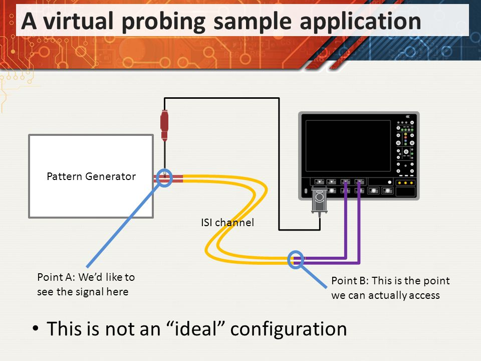 A virtual probing sample application Pattern Generator ISI channel Point A: Wed like to see the signal here Point B: This is the point we can actually access This is not an ideal configuration