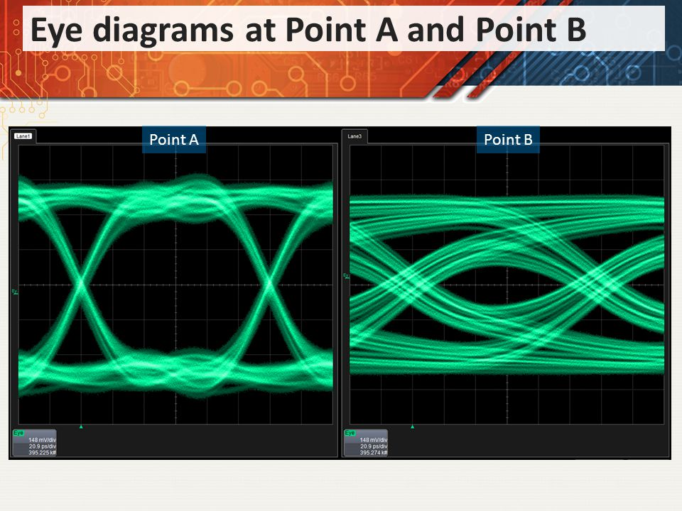 Eye diagrams at Point A and Point B Point APoint B