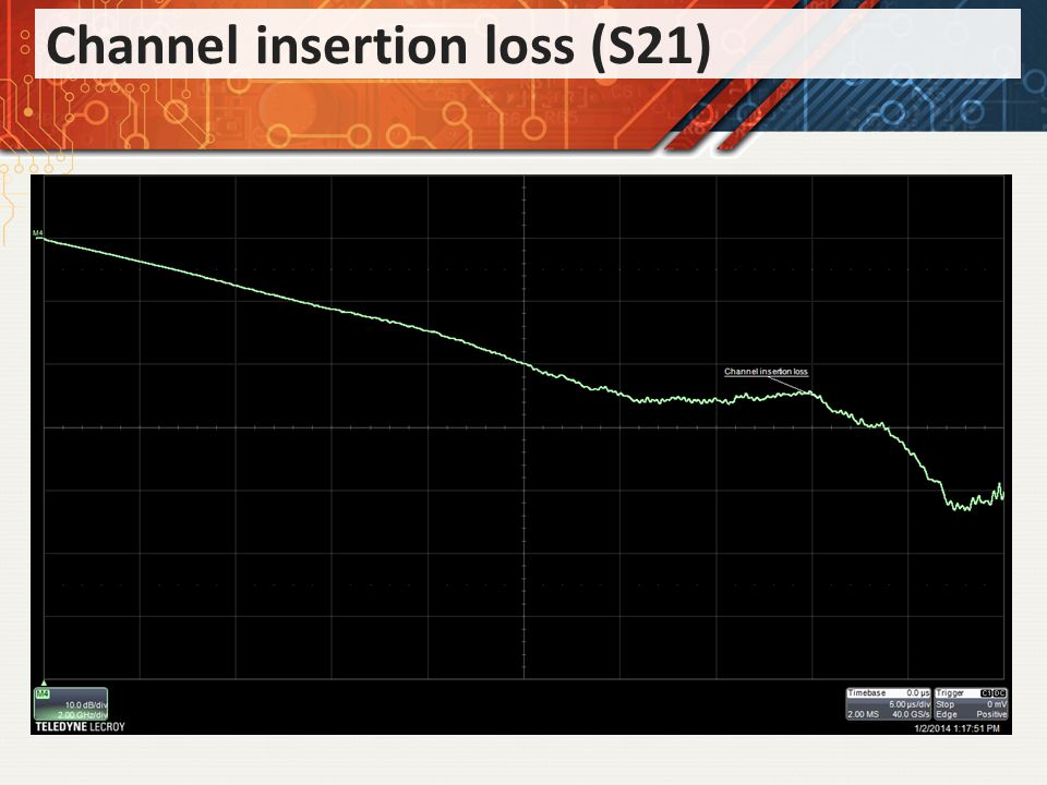 Channel insertion loss (S21)