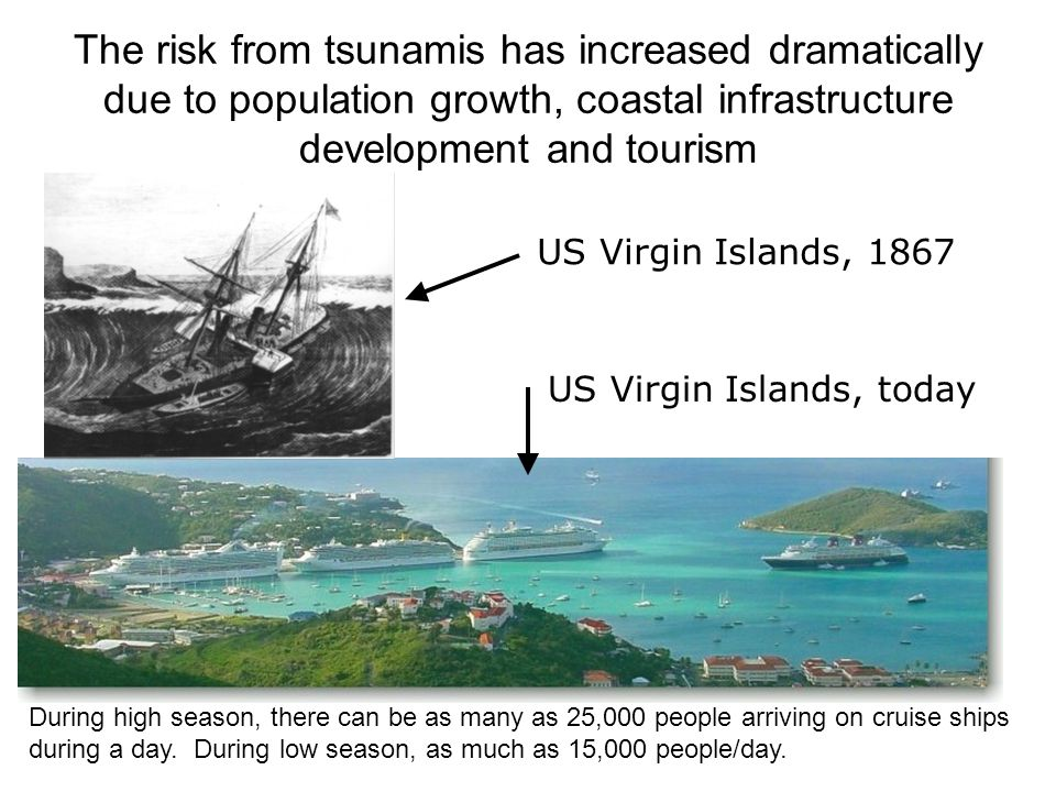 The risk from tsunamis has increased dramatically due to population growth, coastal infrastructure development and tourism US Virgin Islands, 1867 US Virgin Islands, today During high season, there can be as many as 25,000 people arriving on cruise ships during a day.