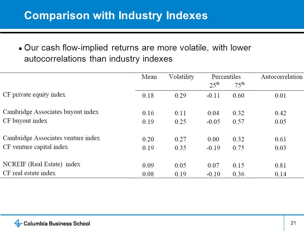 Comparison with Industry Indexes Our cash flow-implied returns are more volatile, with lower autocorrelations than industry indexes 21