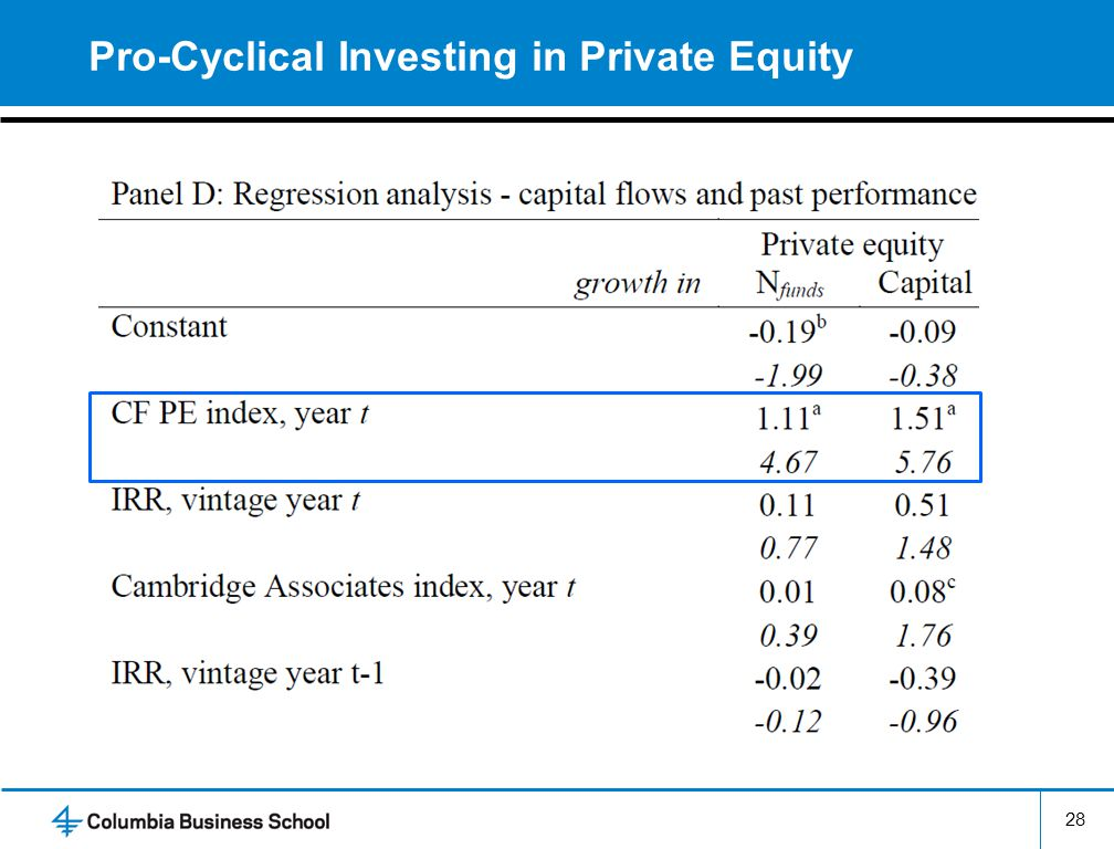 Pro-Cyclical Investing in Private Equity 28
