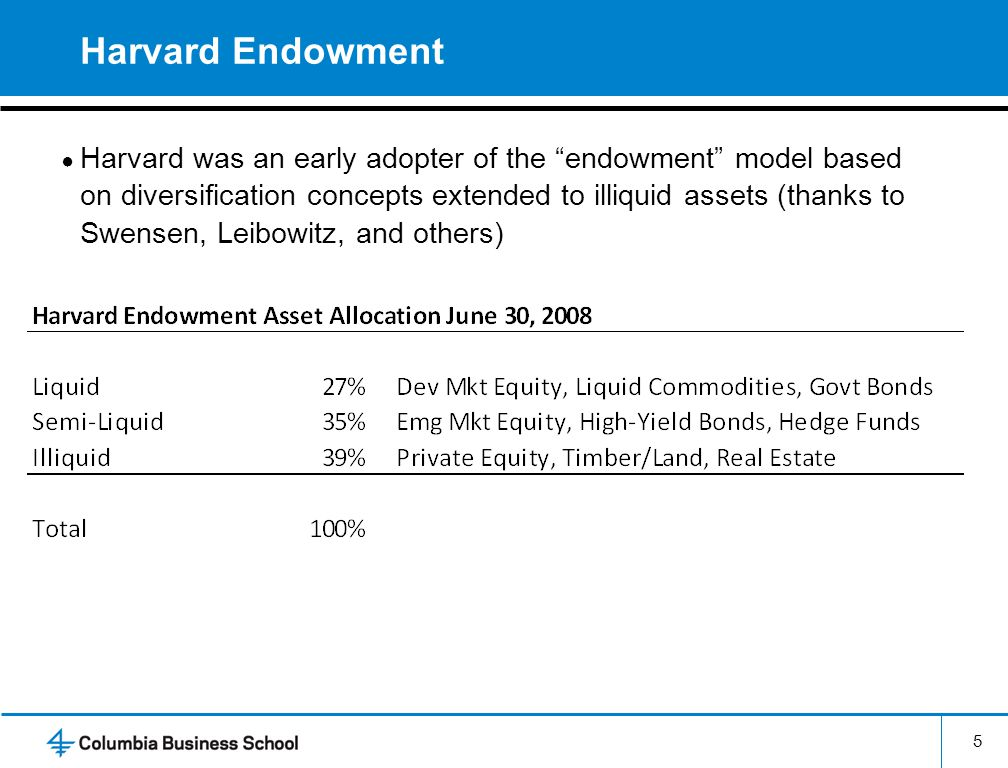 Harvard Endowment 5 Harvard was an early adopter of the endowment model based on diversification concepts extended to illiquid assets (thanks to Swens