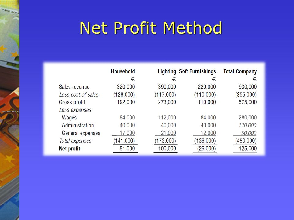 Net Profit Method