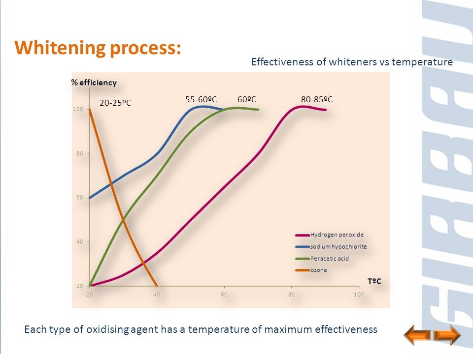 Whitening process: Effectiveness of whiteners vs temperature Each type of oxidising agent has a temperature of maximum effectiveness 80-85ºC60ºC55-60º