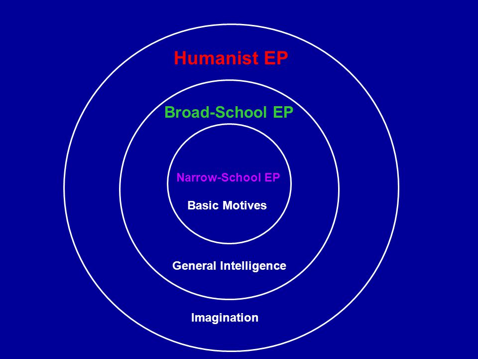 Narrow-School EP Broad-School EP Humanist EP Basic Motives General Intelligence Imagination