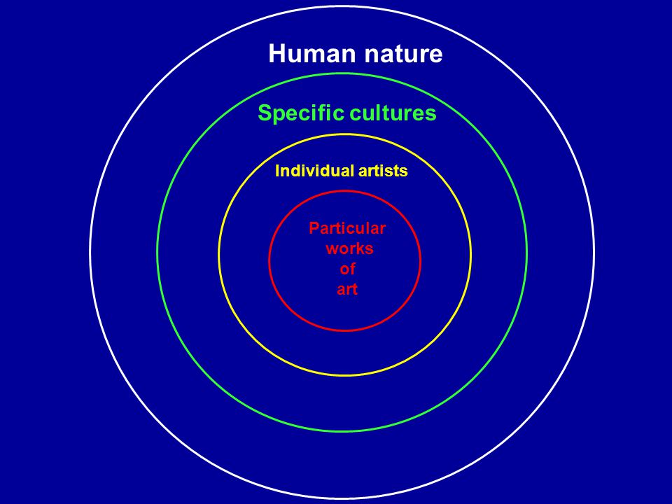 Human nature Specific cultures Individual artists Particular works of art