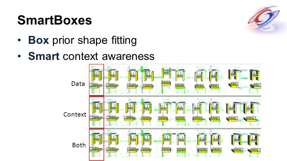 SmartBoxes Box prior shape fitting Smart context awareness Both Context Data