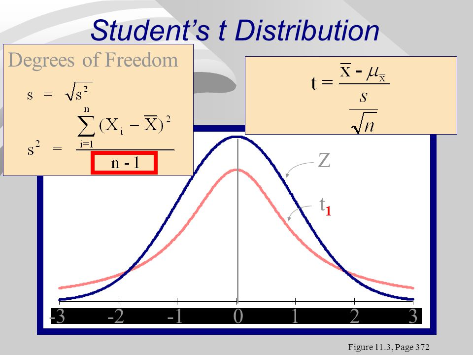 -3-20123 Z t1t1 0123 -2-3 Students t Distribution Figure 11.3, Page 372 Degrees of Freedom