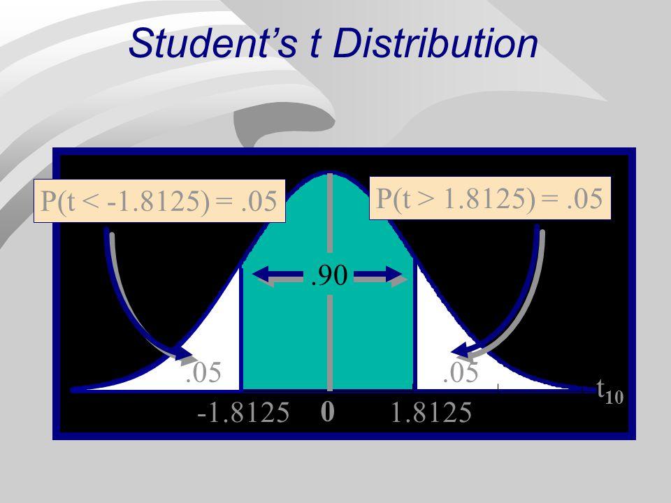 0 1.8125 Students t Distribution P(t > 1.8125) =.05 -1.8125.05.90 t 10 P(t < -1.8125) =.05